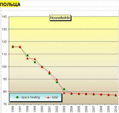 Польща (шокова терапія) - скоротила споживання енергії, джерело даних www.odyssee-mure.eu