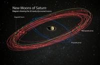 Сатурн обошел Юпитер по количеству известных спутников