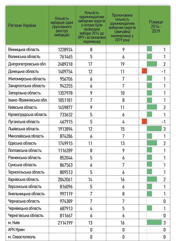 Розрахунки щодо кількості одномандатних виборчих округів у регіонах України (за умови ухвалення змін до законодавства) без виборців тимчасово окупованих Росією