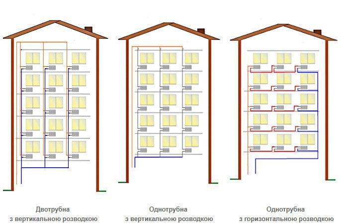 Кабмин позволил установку индивидуальных систем учета тепла встарых домах