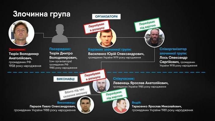 Фигуранты дела об убийстве Вороненкова