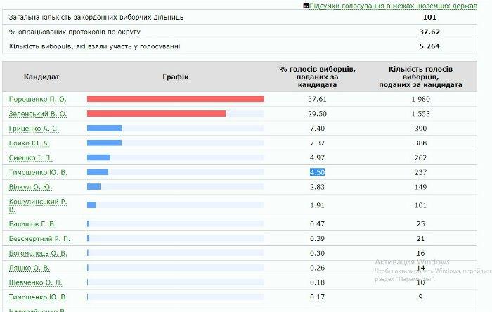 Промежуточные итоги голосования украинцев за границей
