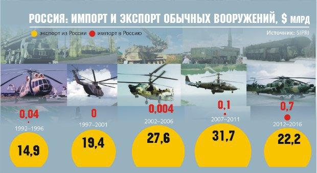 Объемы экспорта оружия Россией