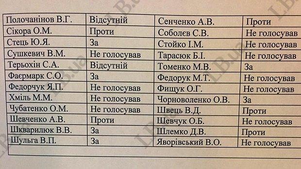 Список депутатов из фракции Батькивщины, голосовавших за и против закрытого рассмотрения законопроекта про Донбасс