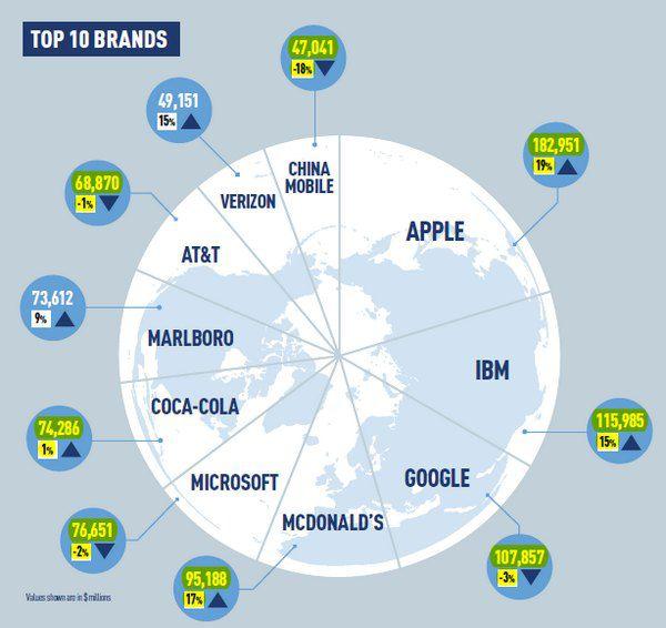 Топ-10 самых дорогих брендов мира