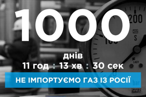 Україна прожила 1000 днів без російського газу