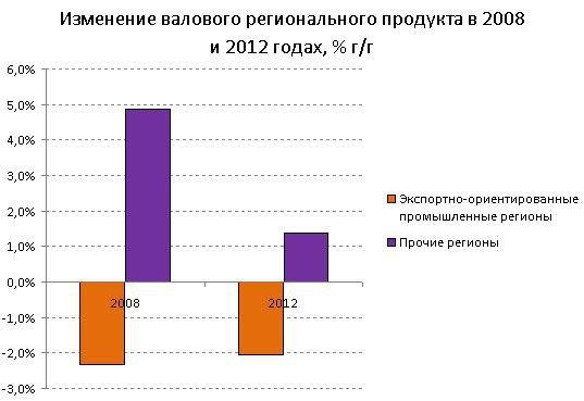 Как и рецессия 2008-2009 годов, нынешний спад вызван внешнеэкономическими факторами - в первую очередь, снижением спроса на основные виды украинской экспортной продукции. Как в 2008, так и в 2012, спад сначала затронул экспортно-ориентированные регионы, и лишь в следующем году (2009-м и 2013-м) в полной мере перекинулся на остальную часть страны.