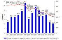 Украину вытесняют с мировых рынков металла: очередной кризис неизбежен