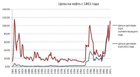 Цикличность была характерна для нефтяного рынка ещё в 19 столетии. Источник: British Petroleum Statistical Review of World Energy 2012