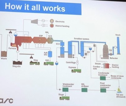 Схема роботи заводу CopenHill