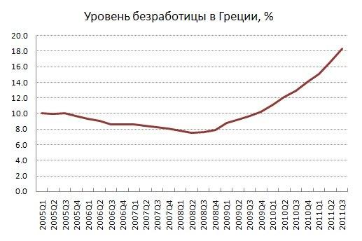 За время кризиса уровень безработицы в Греции вырос более чем в два раза и вплотную подошёл к 20%.