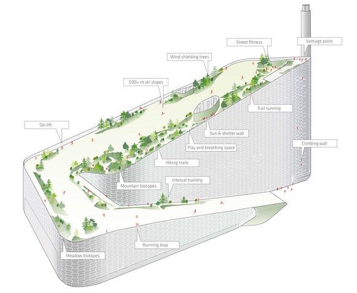 Схема активної поверхні заводу CopenHill