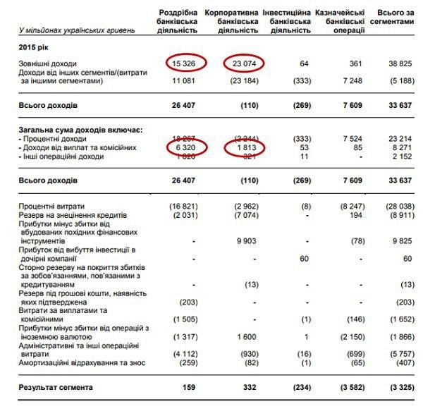 Джерело: Консолідована річна фінансова звітність Приватбанку та звіт незалежного аудитора за 2015 рік