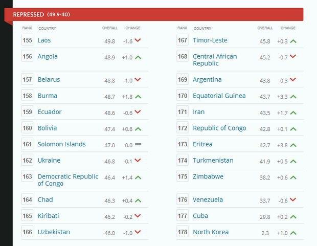 56af039d4bd1b - Украинская экономика осталась самой несвободной в Европе (LB.ua)