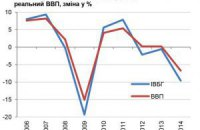 Базові галузі економіки за рік впали майже на 10%