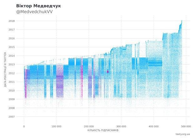 Графік Медведчука. Рожеві точки – підписники-боти @awentos-а. Решта точок – теж боти, але від інших ботоводів