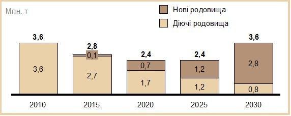 Прогноз добычи нефти в Украине