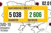 За минулу добу в Україні ковід виявили у 5038 осіб, одужало – 2606