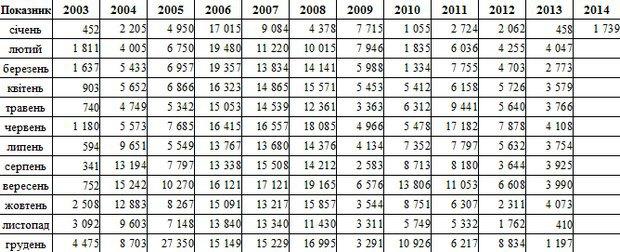 Остаток на ЕКС в 2003-2013 гг. (по состоянию на начало месяца)