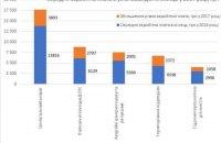 3200 та підвищення оплати праці державним службовцям: ефект «пожежників»