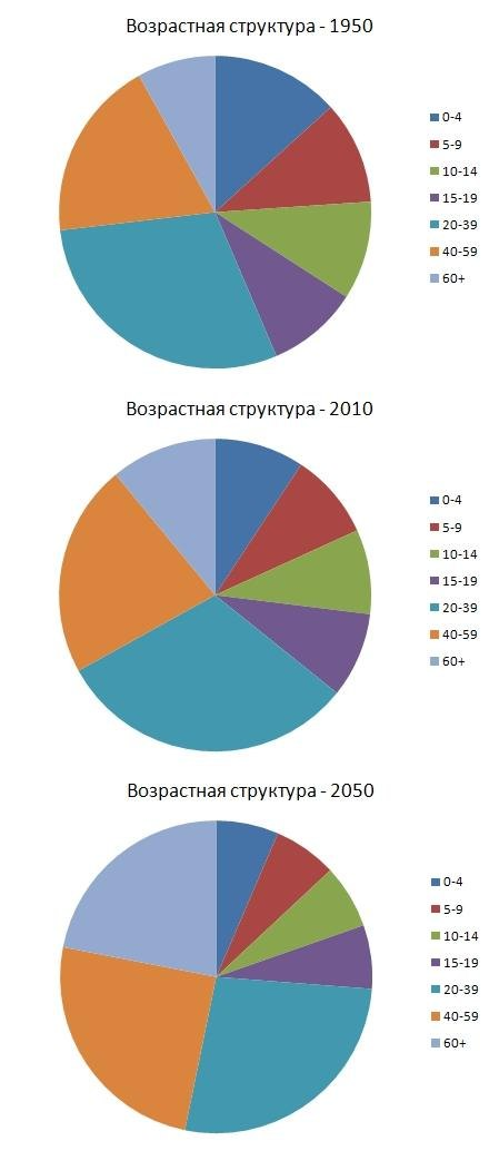 Согласно прогнозу ООН, люди старше 40 лет будут составлять около половины населения мира в 2050 году.