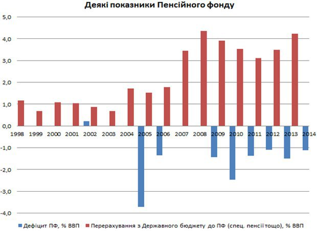 Діаграма 1. Джерело даних – бюджети ПФ, затверджені Постановами Верховної Ради за відповідний рік, дані щодо ВВП – Держстатслужба, ВВП 2014 року – прогноз МВФ.