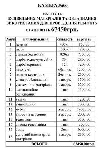 VIP-камеры в СИЗО принесли уже более 2 млн гривен, - Малюська (ФОТО) 1