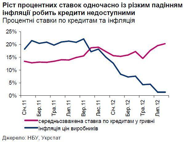 Процентні ставки по кредитам перевищують темпи росту номінального ВВП в 10 разів