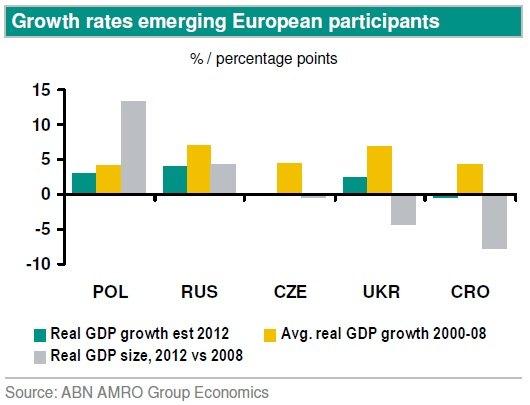Зеленым цветом обозначен оценка роста реального ВВП в 2012 году, желтым - средний рост реального ВВП в 2000-2008 годах, а серым - размер реального ВВП в 2012 году относительно 2008 года. Все данные в процентах, аббревиатуры обозначают названия таких стран: Польша, Россия, Чехия, Украина и Хорватия.