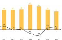 Уровень теневой экономики Украины снизился до самого низкого уровня за последние годы