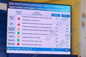 """""""Стратегия развития Киева – 2025: популизм или европейский прорыв?"""""""