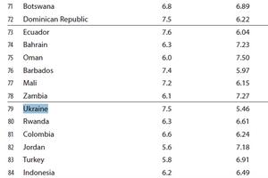 """Украина уступила Замбии в """"Индексе Свободы"""""""