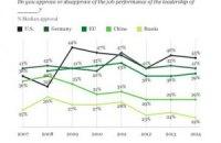 Россия оказалась последней в рейтинге одобрения лидеров мировых держав за 2014 год
