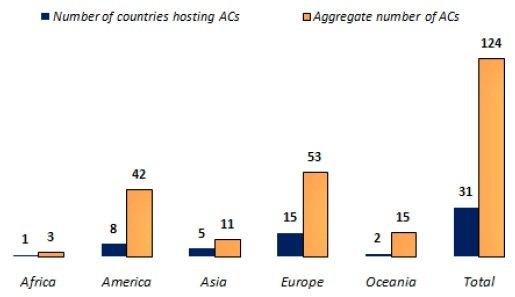 Распространение альтернативных валют в мире. Синий столбец - количество стран, где имеют хождение подобные деньги. Бледно-оранжевый столбец - совокупное количество альтернативных валют. Источник: http://lyrawww.uvt.nl