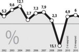 Кабмин обнародовал пессимистический сценарий для экономики