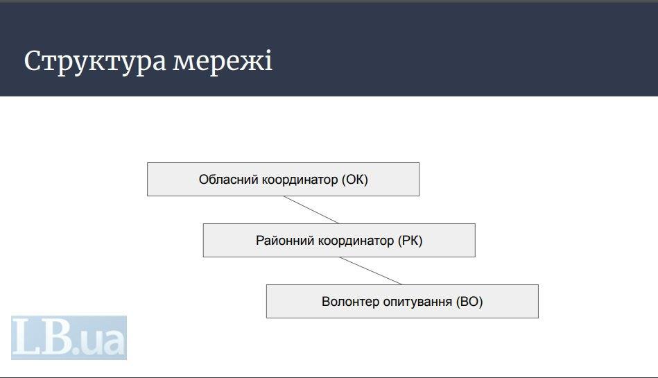 Стали відомі деталі формату проведення опитування Зеленського , фото-7