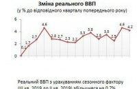Экономика Украины в третьем квартале выросла на 4,2%