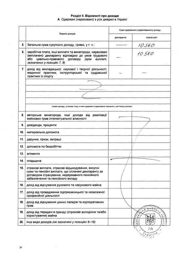 Копія декларації кандидата-двійника Василя Шпака