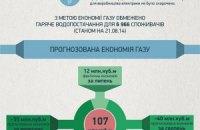 Ціна економії газу для Києва