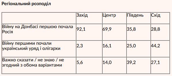 Понад 60% українців вважають, що війну на Донбасі розв'язала Росія, – опитування