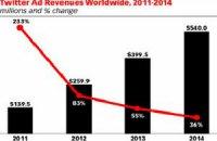 Twitter предсказали рост рекламных доходов до полумиллиарда долларов