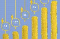 Яку заробітну плату в Україні пропонують працівнику з інвалідністю?