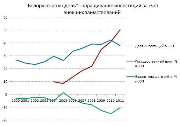 Наращивание инвестиций в Беларуси осуществлялось за счёт увеличения государственного долга – в основном, перед внешними кредиторами. Источник данных – МВФ.