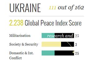 Украина опустилась на 23 позиции в рейтинге миролюбия