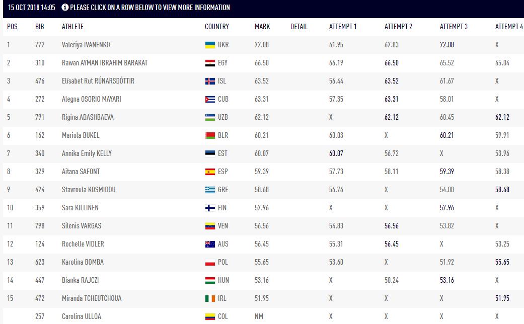 Белоруска завоевала медаль наЮношеской Олимпиаде иосталась недовольна