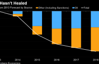 Санкции против России привели к потере примерно 6% ВВП за четыре года, - Bloomberg