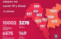 У Києві вже понад 10 тисяч осіб заразилися коронавірусом