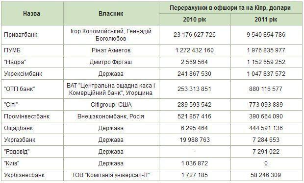 http://www.epravda.com.ua/