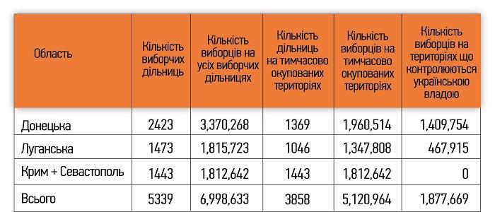 Дані щодо кількості виборців на тимчасово окупованих Росією територіях Донбасу та Криму