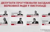 Тільки 20% депутатів відвідали всі засідання Ради в листопаді